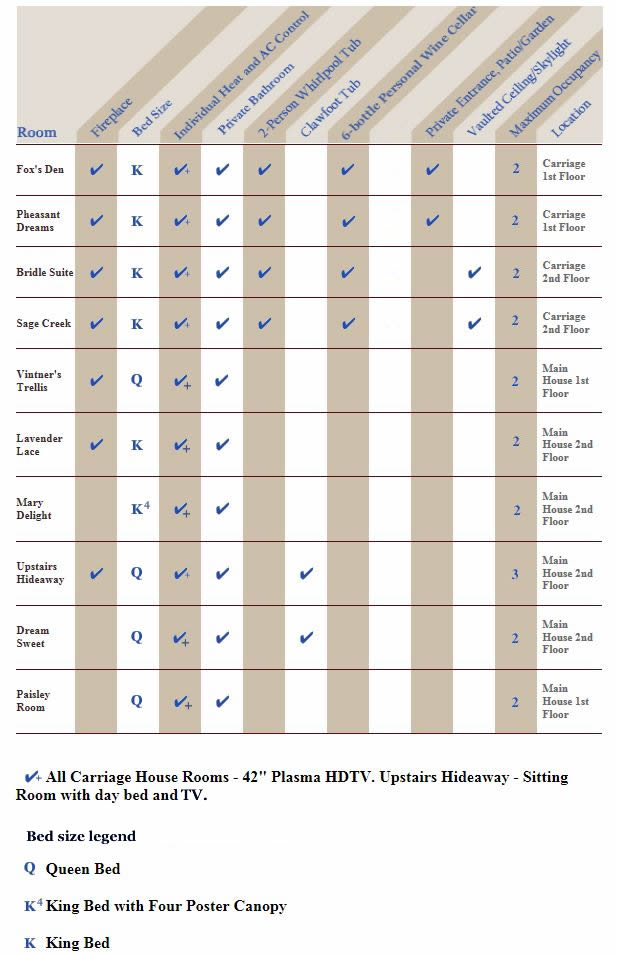 hennessey house room comparison chart